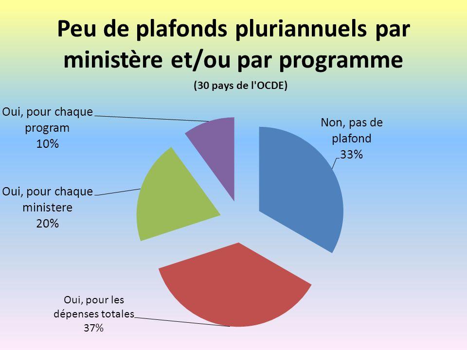 Conclusions sur le budget axé sur la performance Il faut être prudent : Les budget-programmes peuvent être un instrument daugmenter lefficacité des dépenses à lintérieur dun programme.