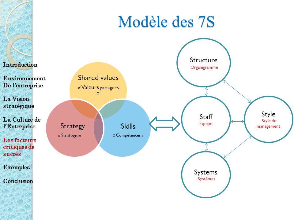 Modèle des 7S Shared values « Valeurs partagées » Skills « Compétences » Strategy « Stratégie» Structure Organigramme Staff Equipe Systems Systèmes St
