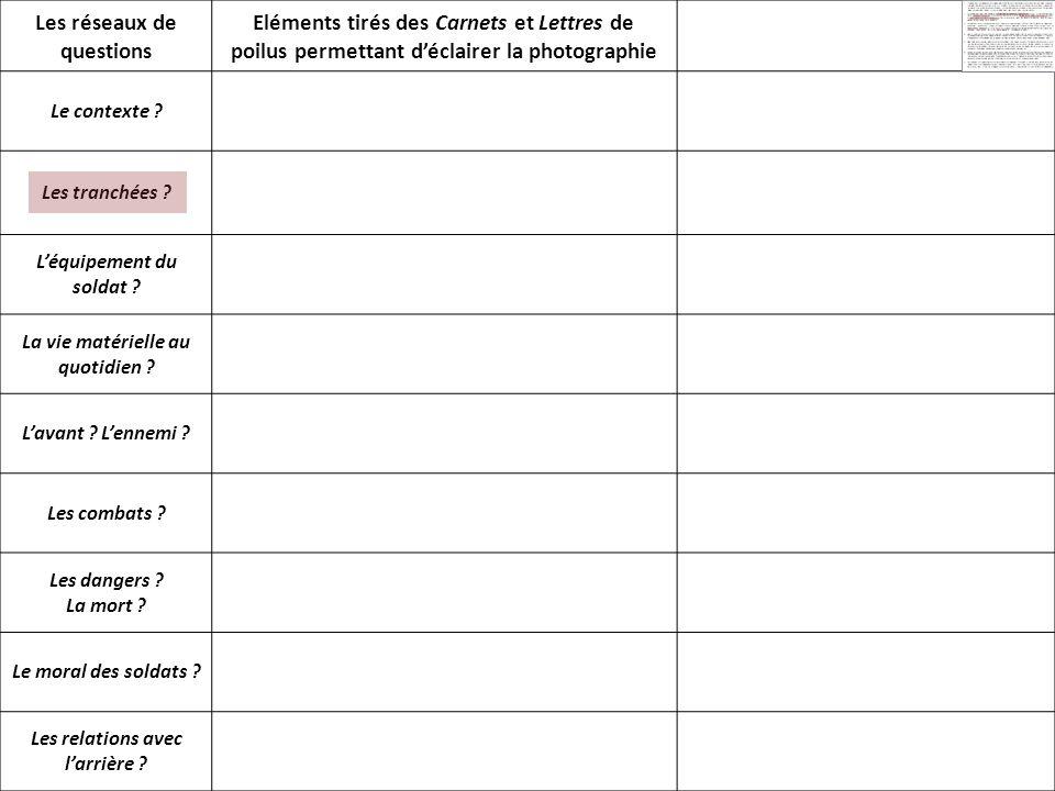 Les réseaux de questions Eléments tirés des Carnets et Lettres de poilus permettant déclairer la photographie Mise en perspective Le contexte .