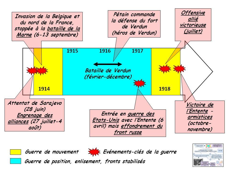 19141918 Attentat de Sarajevo (28 juin) Engrenage des alliances (27 juillet-4 août) Entrée en guerre des Etats-Unis avec lEntente (6 avril) mais effondrement du front russe 191719161915 Bataille de Verdun (février-décembre) Victoire de lEntente - armistices (octobre- novembre) Guerre de mouvement Guerre de position, enlisement, fronts stabilisés Invasion de la Belgique et du nord de la France, stoppée à la bataille de la Marne (6-13 septembre) Pétain commande la défense du fort de Verdun (héros de Verdun) Offensive allié victorieuse (juillet) Evénements-clés de la guerre