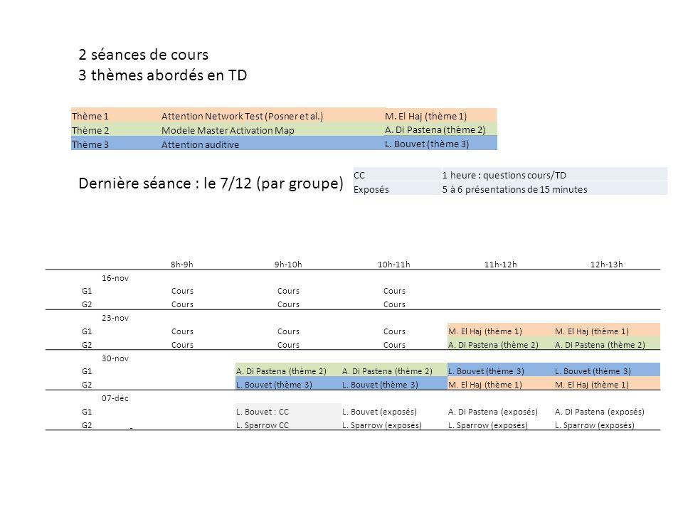 A- Introduction B- Termes et définitions 1-Métaphores 2-Catégories de comportements attentionnels C- Premier Groupe de théories : Lattention sélective 1-La théorie du filtre sélectif précoce 2-La théorie de latténuation 3-La théorie de la sélection tardive D- Deuxième groupe : Lallocation des ressources attentionnelles 1-Distribution des ressources attentionnelles 2-Automatisation des processus cognitifs
