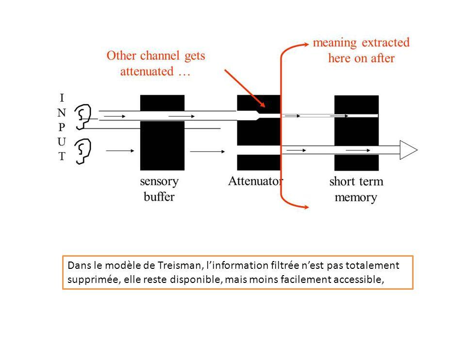 Selon Treisman, tous les messages sont systématiquement analysés, mais en fonction dune hiérarchie de traitement : caractéristiques physiques (perception) configuration syllabique (niveau pré lexical) mot complet (niveau lexical) structure grammaticale (niveau linguistique) signification (niveau sémantique) Pour les stimuli inattendus, le traitement ne peut pas aller jusquau bout, par manque en capacité de traitement Bien souvent, lanalyse ne dépasse par les premiers niveaux pour les messages parvenant à loreille non suivie