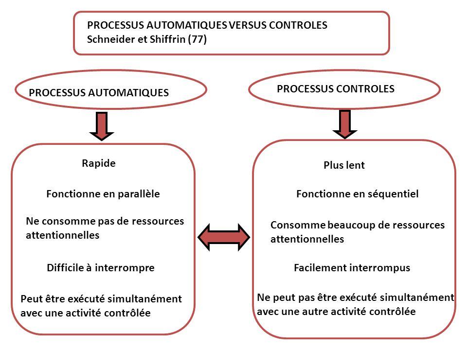 PROCESSUS AUTOMATIQUES VERSUS CONTROLES Schneider et Shiffrin (77) PROCESSUS AUTOMATIQUES PROCESSUS CONTROLES Rapide Fonctionne en parallèle Ne consom