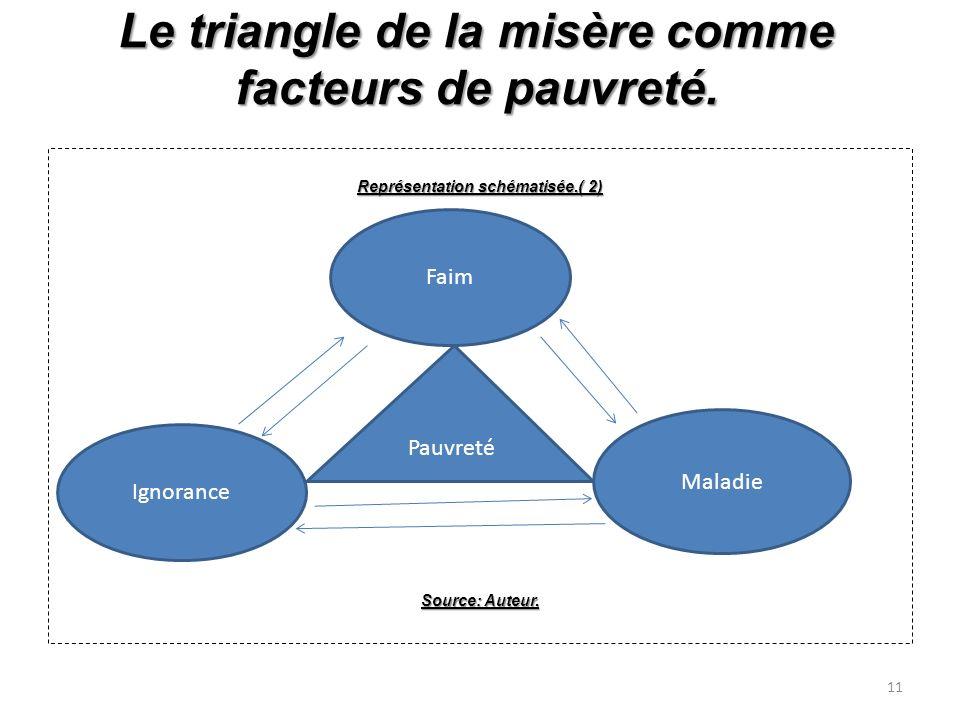 Le triangle de la misère comme facteurs de pauvreté.