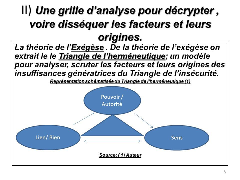 Une grille danalyse pour décrypter, voire disséquer les facteurs et leurs origines.