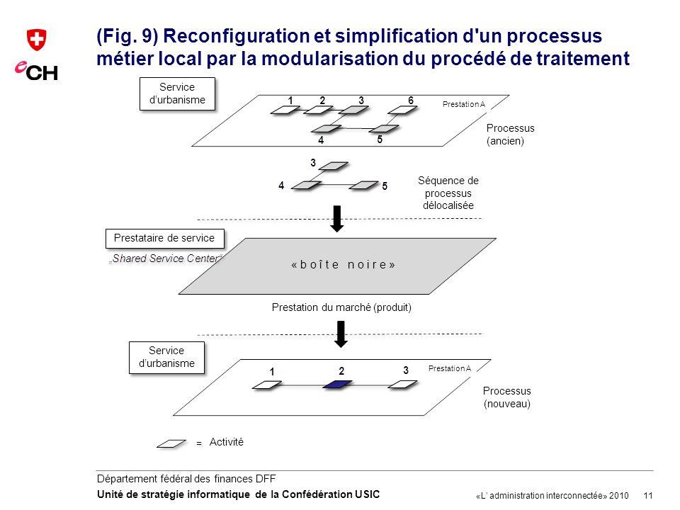 11 Département fédéral des finances DFF Unité de stratégie informatique de la Confédération USIC (Fig. 9) Reconfiguration et simplification d'un proce