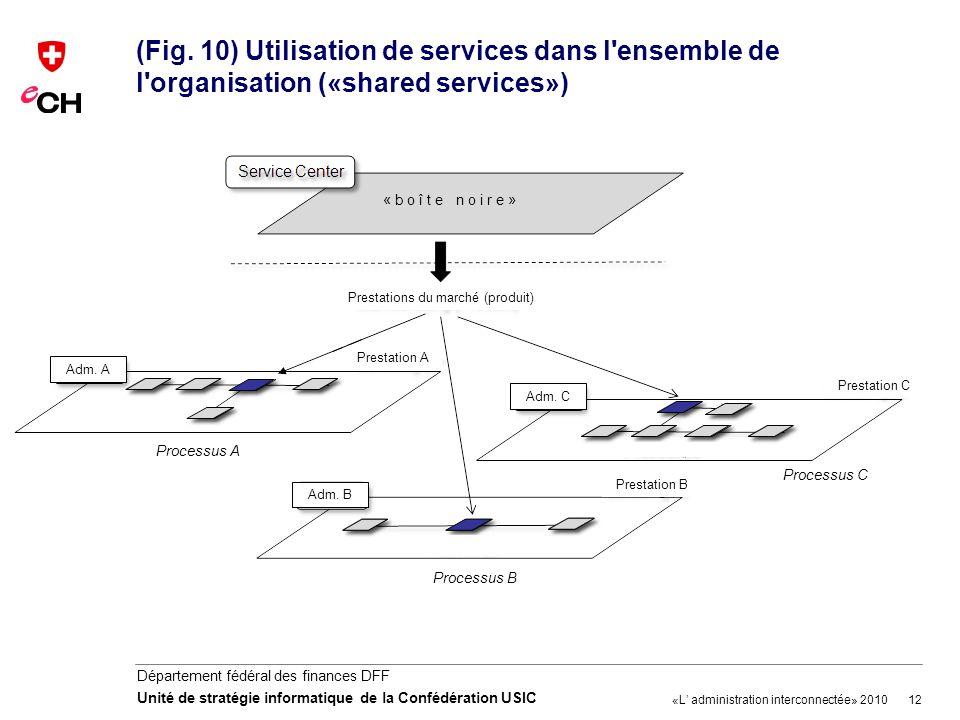 12 Département fédéral des finances DFF Unité de stratégie informatique de la Confédération USIC (Fig. 10) Utilisation de services dans l'ensemble de