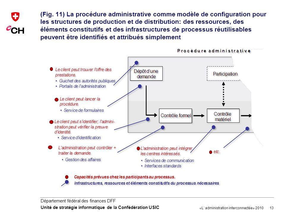 13 Département fédéral des finances DFF Unité de stratégie informatique de la Confédération USIC (Fig. 11) La procédure administrative comme modèle de