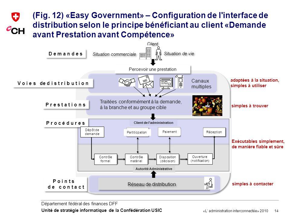 14 Département fédéral des finances DFF Unité de stratégie informatique de la Confédération USIC (Fig. 12) «Easy Government» – Configuration de l'inte