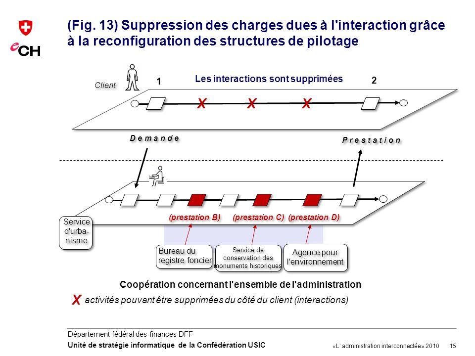 15 Département fédéral des finances DFF Unité de stratégie informatique de la Confédération USIC (Fig. 13) Suppression des charges dues à l'interactio