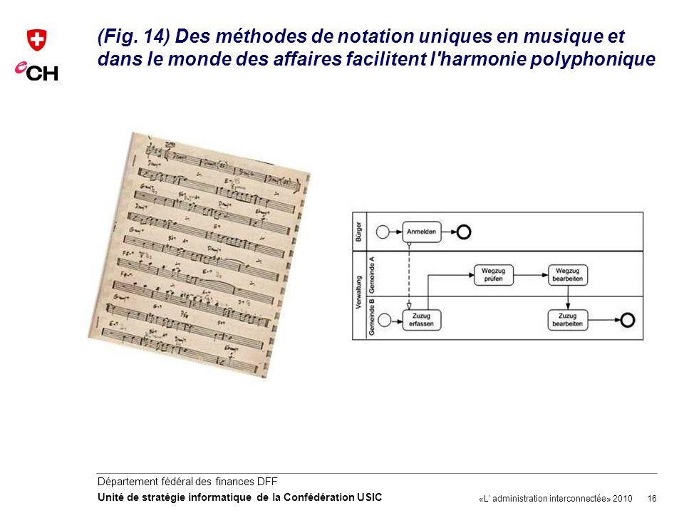 16 Département fédéral des finances DFF Unité de stratégie informatique de la Confédération USIC (Fig. 14) Des méthodes de notation uniques en musique