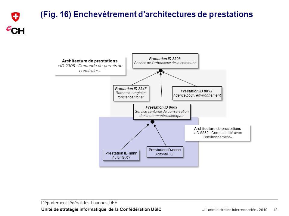 18 Département fédéral des finances DFF Unité de stratégie informatique de la Confédération USIC (Fig. 16) Enchevêtrement d'architectures de prestatio