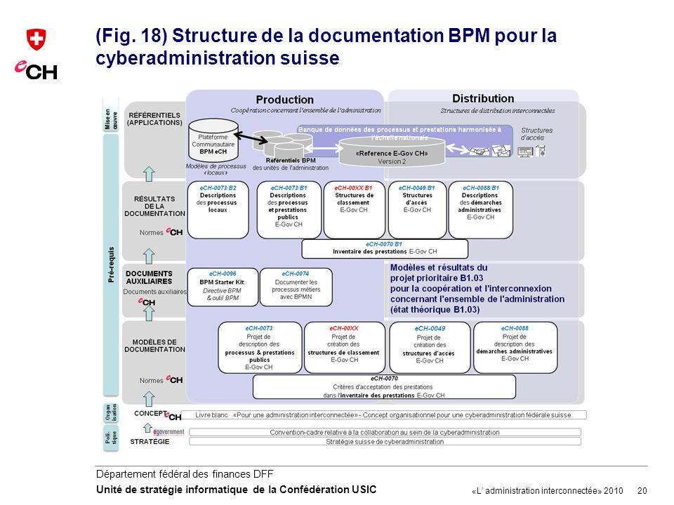 20 Département fédéral des finances DFF Unité de stratégie informatique de la Confédération USIC (Fig. 18) Structure de la documentation BPM pour la c