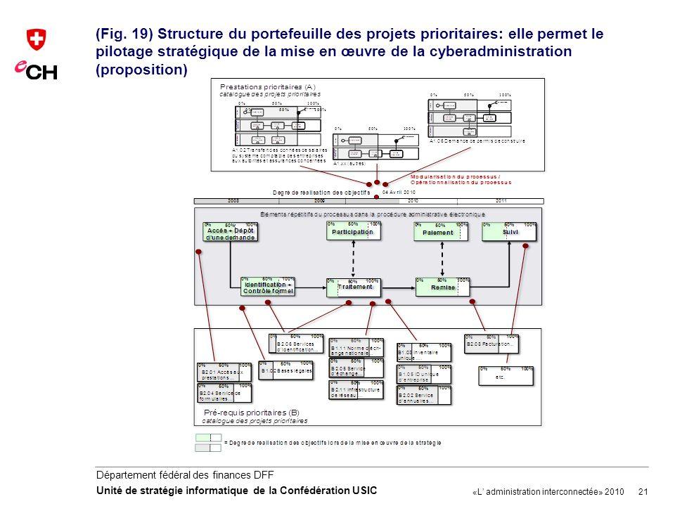 21 Département fédéral des finances DFF Unité de stratégie informatique de la Confédération USIC (Fig. 19) Structure du portefeuille des projets prior
