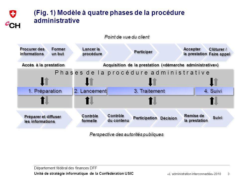 3 Département fédéral des finances DFF Unité de stratégie informatique de la Confédération USIC (Fig. 1) Modèle à quatre phases de la procédure admini