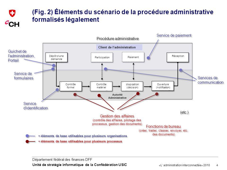 4 Département fédéral des finances DFF Unité de stratégie informatique de la Confédération USIC (Fig. 2) Éléments du scénario de la procédure administ