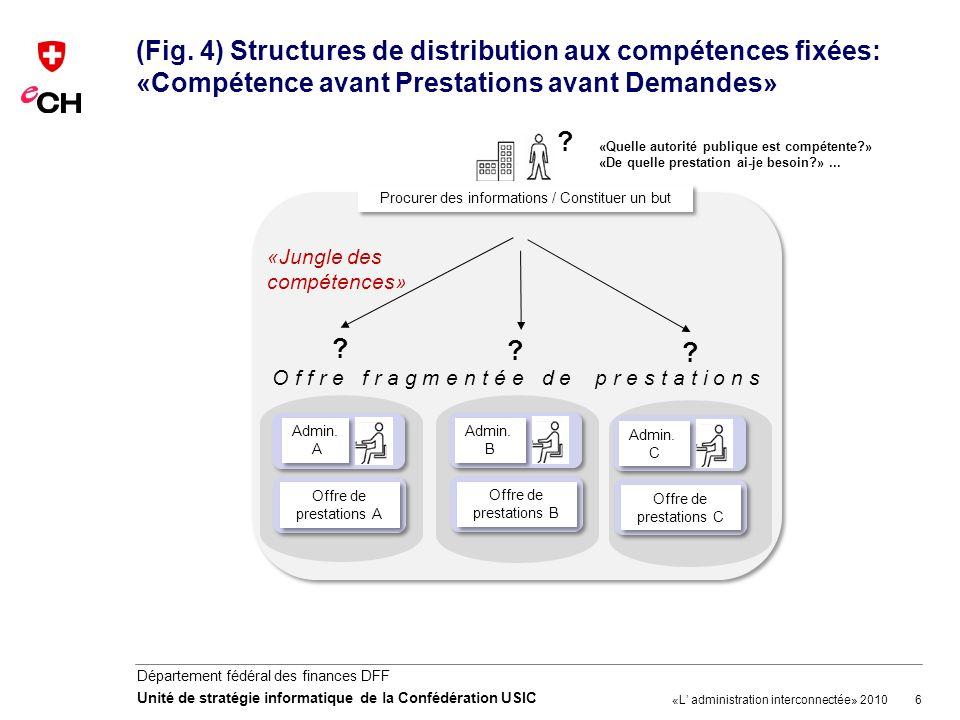 6 Département fédéral des finances DFF Unité de stratégie informatique de la Confédération USIC (Fig. 4) Structures de distribution aux compétences fi