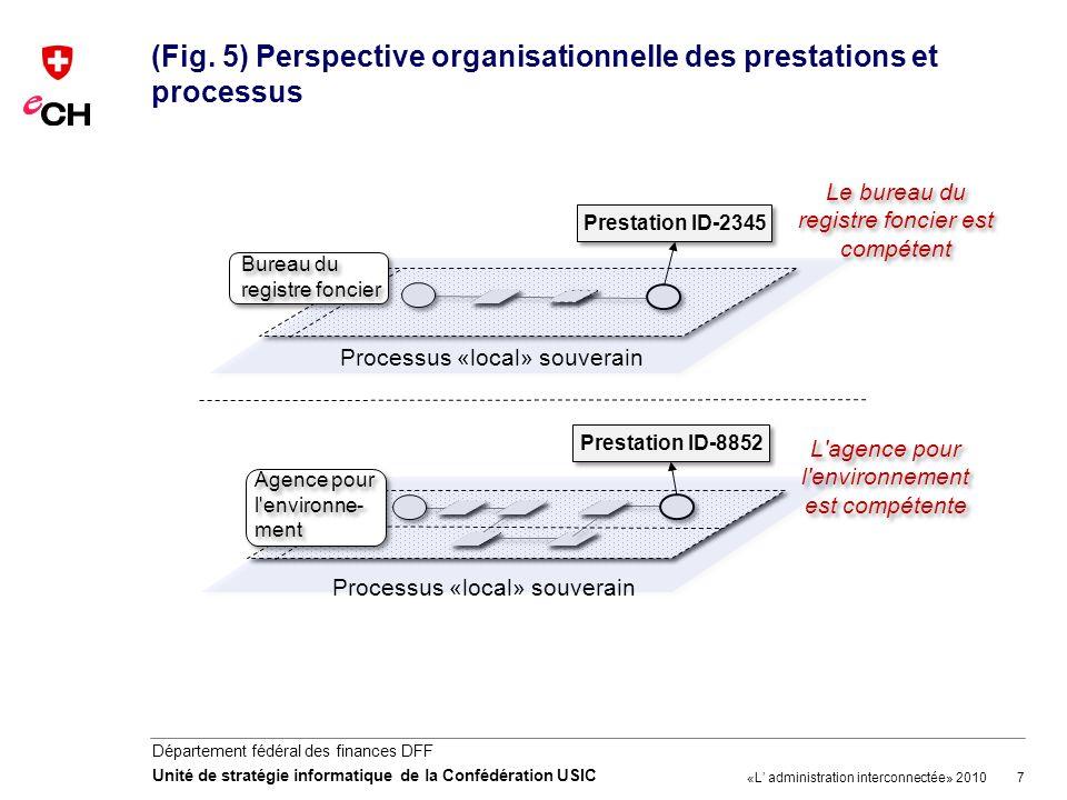 7 Département fédéral des finances DFF Unité de stratégie informatique de la Confédération USIC (Fig. 5) Perspective organisationnelle des prestations