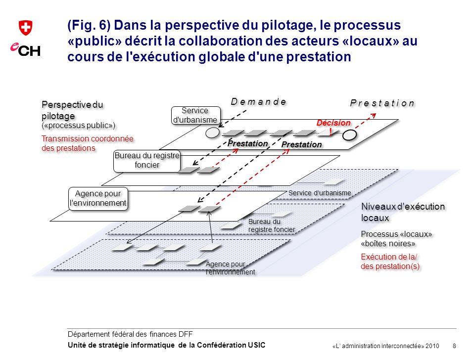 8 Département fédéral des finances DFF Unité de stratégie informatique de la Confédération USIC (Fig. 6) Dans la perspective du pilotage, le processus