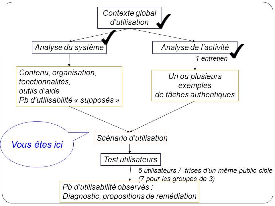 Analyse de lactivité Test utilisateurs Analyse du système Contenu, organisation, fonctionnalités, outils daide Pb dutilisabilité « supposés » Scénario