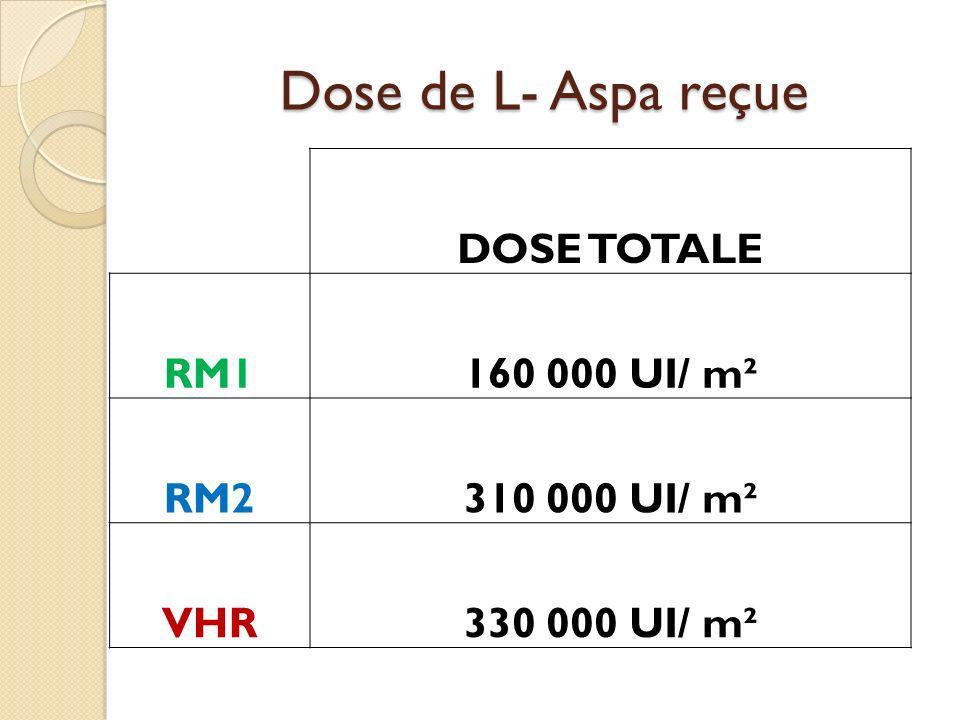 Dose de L- Aspa reçue DOSE TOTALE RM1160 000 UI/ m² RM2310 000 UI/ m² VHR330 000 UI/ m²