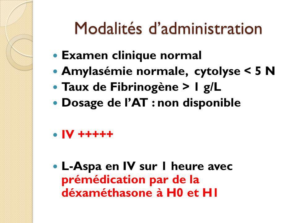 Modalités dadministration Examen clinique normal Amylasémie normale, cytolyse < 5 N Taux de Fibrinogène > 1 g/L Dosage de lAT : non disponible IV +++++ L-Aspa en IV sur 1 heure avec prémédication par de la déxaméthasone à H0 et H1