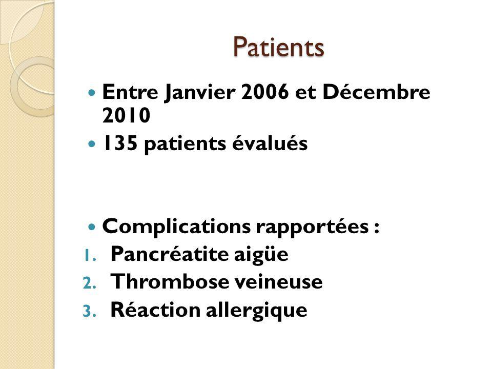 Patients Entre Janvier 2006 et Décembre 2010 135 patients évalués Complications rapportées : 1. Pancréatite aigüe 2. Thrombose veineuse 3. Réaction al