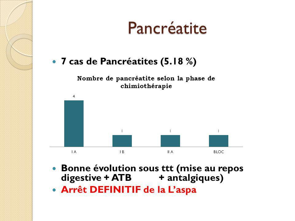 Pancréatite 7 cas de Pancréatites (5.18 %) Bonne évolution sous ttt (mise au repos digestive + ATB + antalgiques) Arrêt DEFINITIF de la Laspa