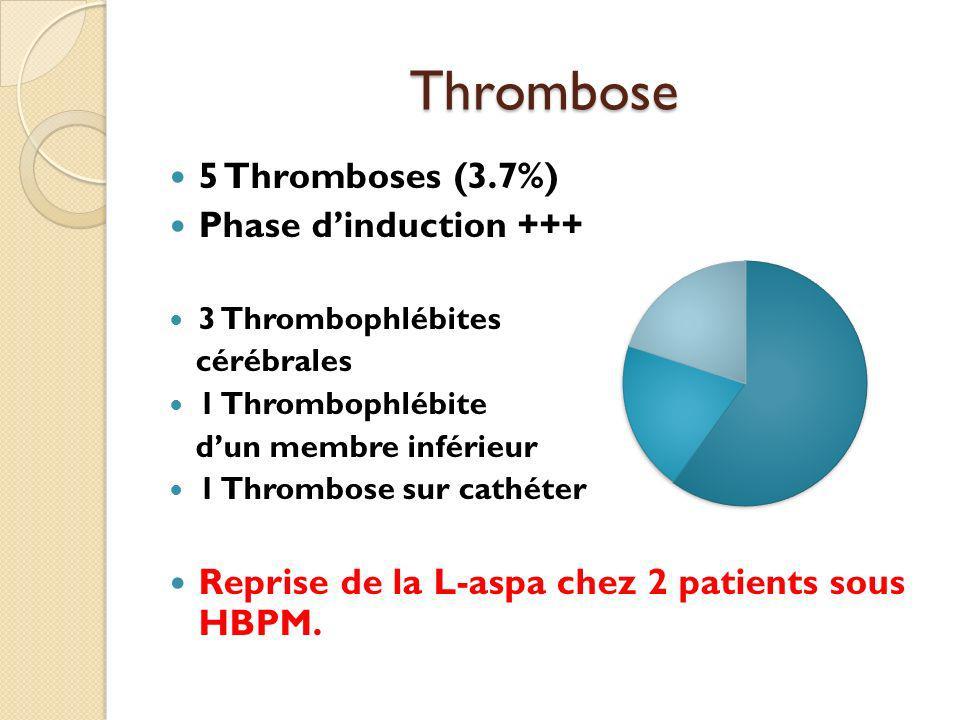 Thrombose 5 Thromboses (3.7%) Phase dinduction +++ 3 Thrombophlébites cérébrales 1 Thrombophlébite dun membre inférieur 1 Thrombose sur cathéter Reprise de la L-aspa chez 2 patients sous HBPM.