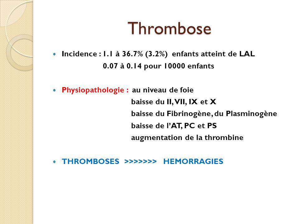 Thrombose Incidence : 1.1 à 36.7% (3.2%) enfants atteint de LAL 0.07 à 0.14 pour 10000 enfants Physiopathologie : au niveau de foie baisse du II, VII, IX et X baisse du Fibrinogène, du Plasminogène baisse de lAT, PC et PS augmentation de la thrombine THROMBOSES >>>>>>> HEMORRAGIES