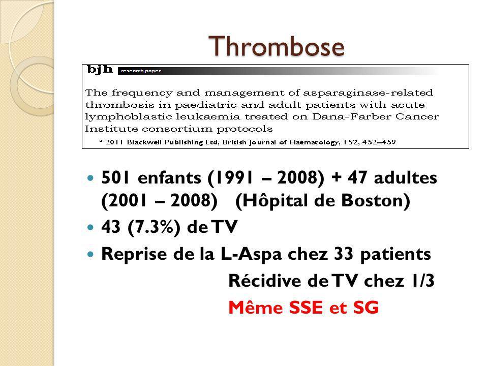 Thrombose 501 enfants (1991 – 2008) + 47 adultes (2001 – 2008) (Hôpital de Boston) 43 (7.3%) de TV Reprise de la L-Aspa chez 33 patients Récidive de TV chez 1/3 Même SSE et SG