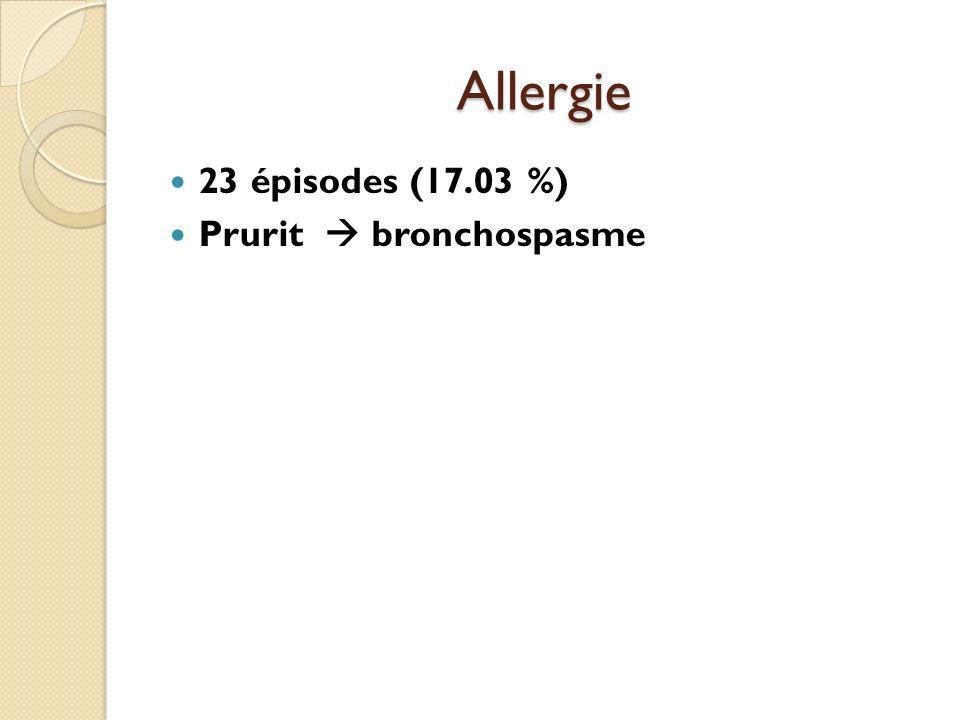 Allergie 23 épisodes (17.03 %) Prurit bronchospasme