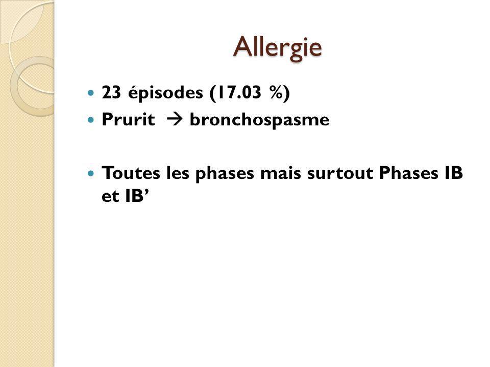 Allergie 23 épisodes (17.03 %) Prurit bronchospasme Toutes les phases mais surtout Phases IB et IB