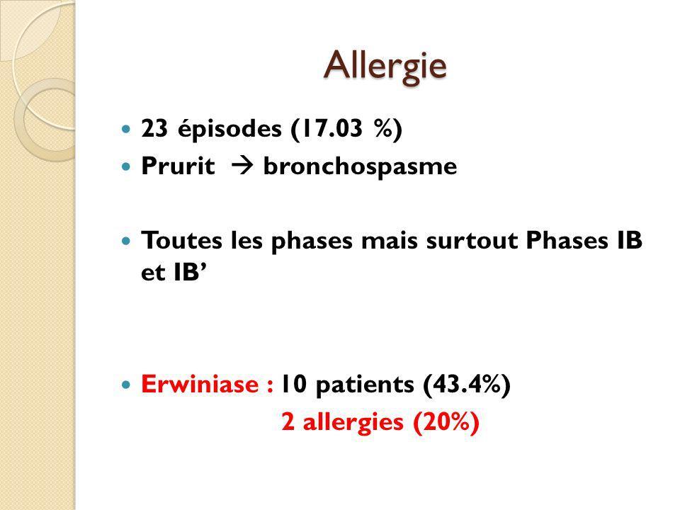 Allergie 23 épisodes (17.03 %) Prurit bronchospasme Toutes les phases mais surtout Phases IB et IB Erwiniase : 10 patients (43.4%) 2 allergies (20%)