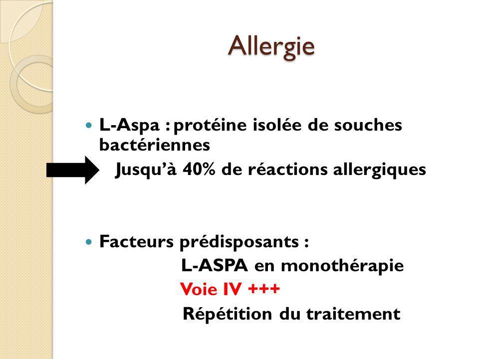 Allergie L-Aspa : protéine isolée de souches bactériennes Jusquà 40% de réactions allergiques Facteurs prédisposants : L-ASPA en monothérapie Voie IV +++ Répétition du traitement