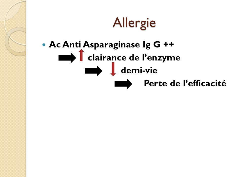 Allergie Ac Anti Asparaginase Ig G ++ clairance de lenzyme demi-vie Perte de lefficacité