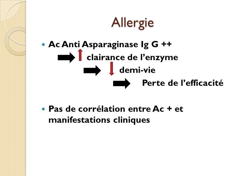 Allergie Ac Anti Asparaginase Ig G ++ clairance de lenzyme demi-vie Perte de lefficacité Pas de corrélation entre Ac + et manifestations cliniques