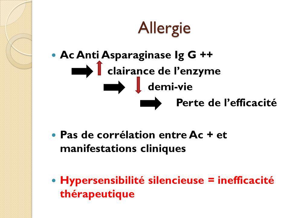 Allergie Ac Anti Asparaginase Ig G ++ clairance de lenzyme demi-vie Perte de lefficacité Pas de corrélation entre Ac + et manifestations cliniques Hypersensibilité silencieuse = inefficacité thérapeutique