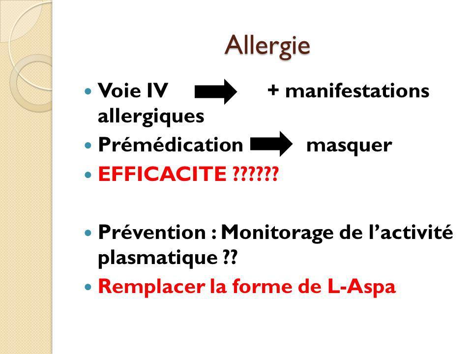 Allergie Voie IV + manifestations allergiques Prémédication masquer EFFICACITE ?????? Prévention : Monitorage de lactivité plasmatique ?? Remplacer la