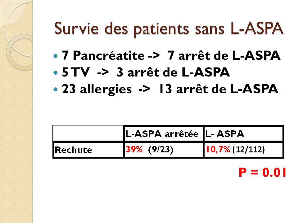 Survie des patients sans L-ASPA 7 Pancréatite -> 7 arrêt de L-ASPA 5 TV -> 3 arrêt de L-ASPA 23 allergies -> 13 arrêt de L-ASPA P = 0.01