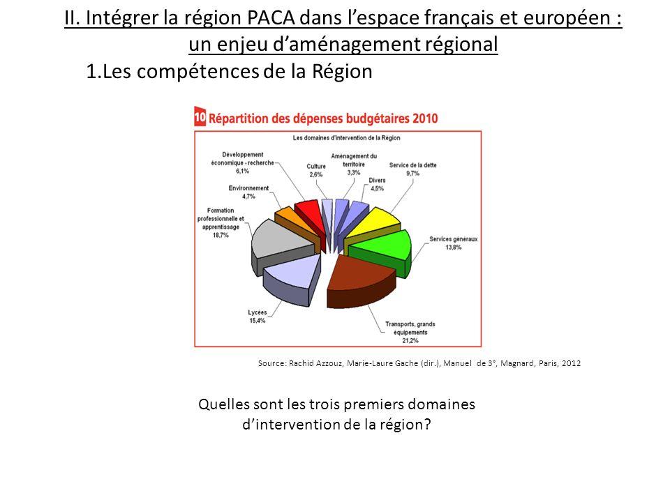 II. Intégrer la région PACA dans lespace français et européen : un enjeu daménagement régional 1.Les compétences de la Région Quelles sont les trois p