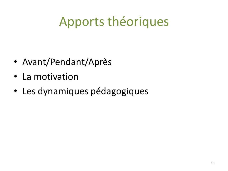 Apports théoriques Avant/Pendant/Après La motivation Les dynamiques pédagogiques 10