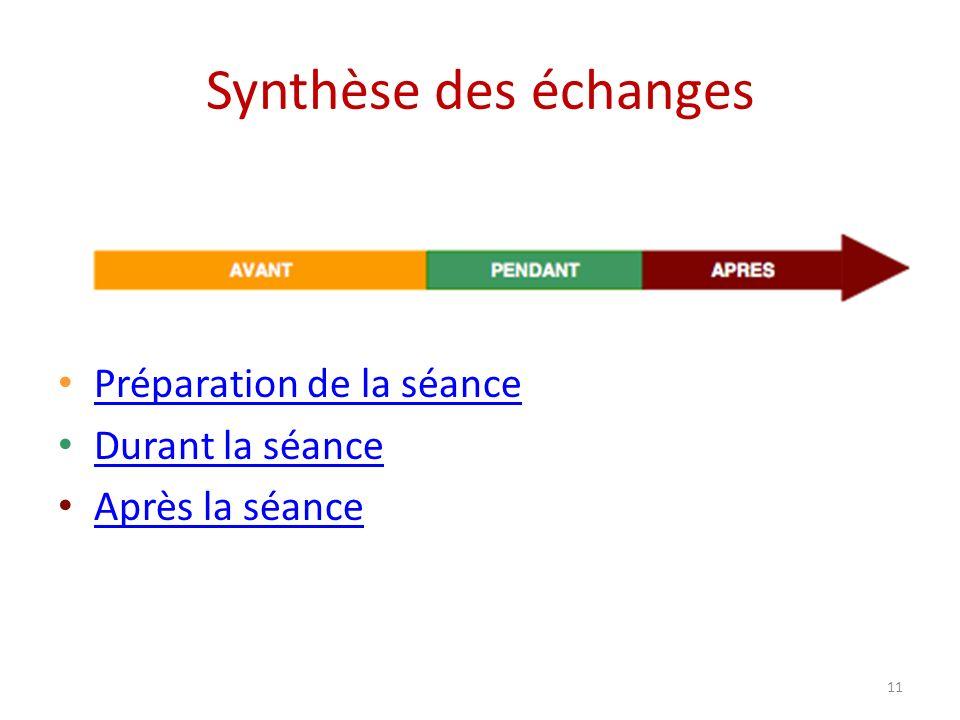 Synthèse des échanges Préparation de la séance Durant la séance Après la séance 11