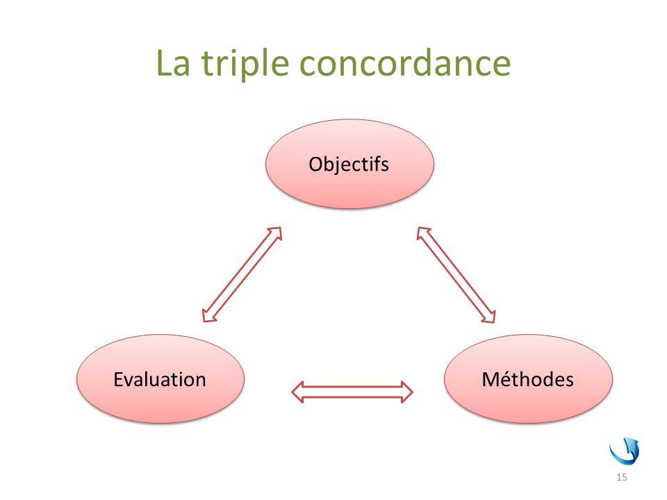 La triple concordance Objectifs Evaluation Méthodes 15