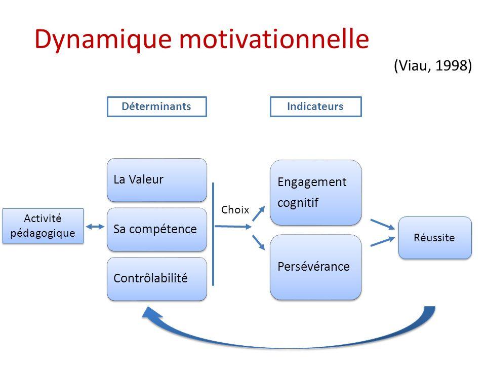 Activité pédagogique Dynamique motivationnelle (Viau, 1998) DéterminantsIndicateurs Réussite Choix