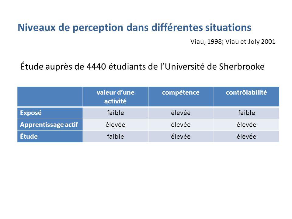 Niveaux de perception dans différentes situations valeur dune activité compétencecontrôlabilité Exposéfaibleélevéefaible Apprentissage actifélevée Étudefaibleélevée Viau, 1998; Viau et Joly 2001 Étude auprès de 4440 étudiants de lUniversité de Sherbrooke