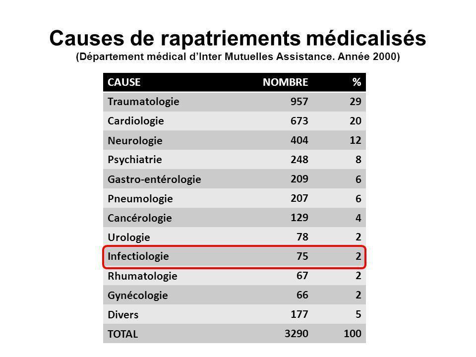 Causes de rapatriements médicalisés (Département médical dInter Mutuelles Assistance. Année 2000) CAUSENOMBRE% Traumatologie95729 Cardiologie67320 Neu