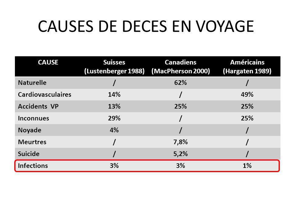 CAUSES DE DECES EN VOYAGE CAUSESuisses (Lustenberger 1988) Canadiens (MacPherson 2000) Américains (Hargaten 1989) Naturelle/62%/ Cardiovasculaires14%/