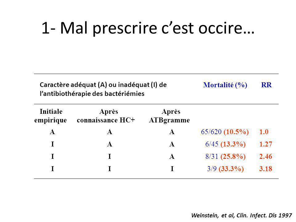 1- Mal prescrire cest occire… Weinstein, et al, Clin. Infect. Dis 1997 Caractère adéquat (A) ou inadéquat (I) de lantibiothérapie des bactériémies Mor