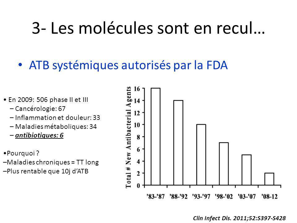 Clin Infect Dis. 2011;52:S397-S428 3- Les molécules sont en recul… ATB systémiques autorisés par la FDA En 2009: 506 phase II et III – Cancérologie: 6